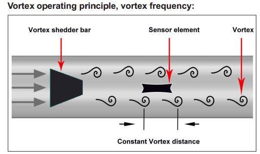 Đồng hơi đo lưu lượng hơi